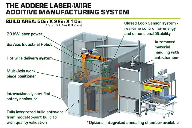 ADDere laser wire deposition additive manufacturing sytem