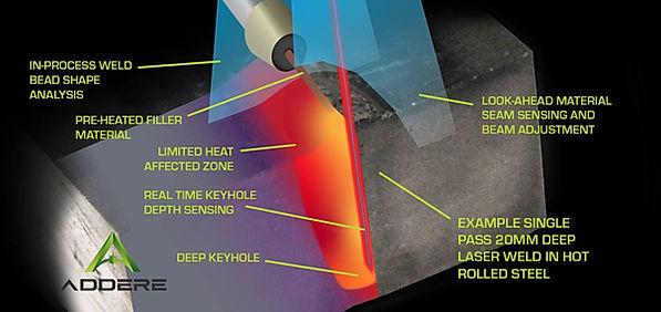 ADDere hybrid welding process-ADDere web