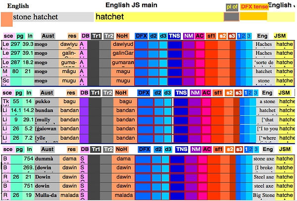 Aboriginal Languages of Australia - Bayala Database - Further Layouts