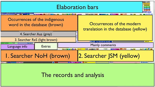 Aboriginal Languages of Australia - Bayala Database - Overview screen