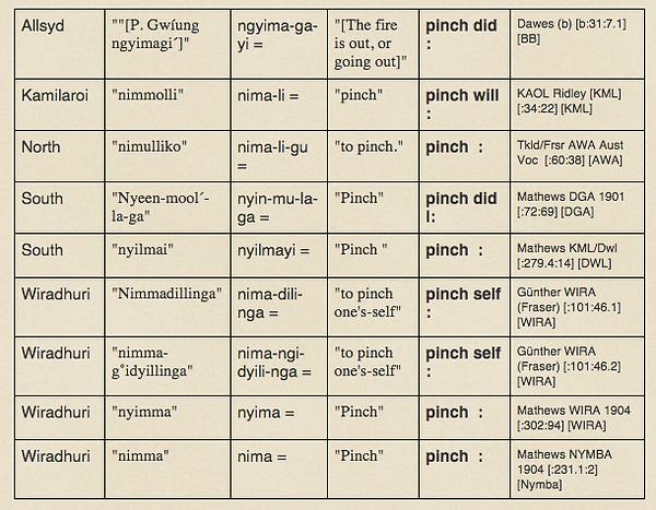 Aboriginal Languages of Australia - Bayala Database - developing the databases
