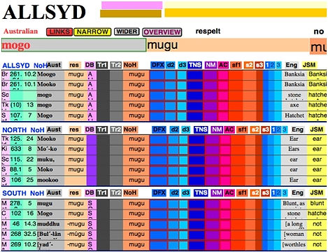 Aboriginal Languages of Australia - Bayala Database - Further Layouts