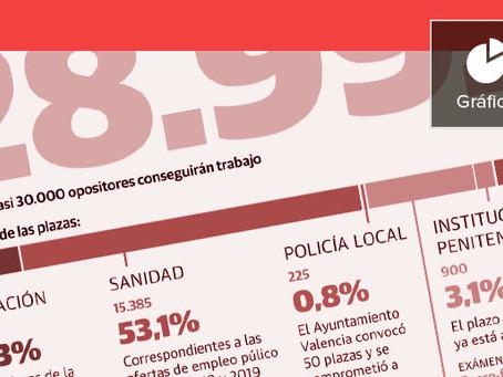 El año récord de las oposiciones: casi 30.000 plazas para 2020