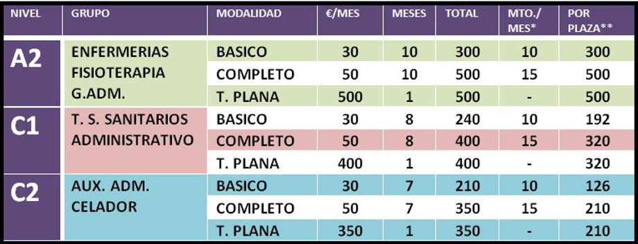 tarifas No facultativos oposiciones comunidad valenciana