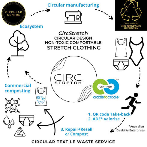 CC Compostable Stretch Textile Solution_edited.jpg