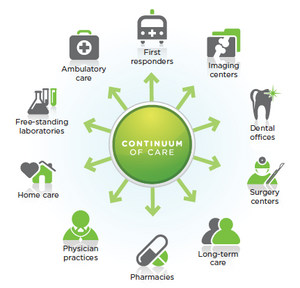 An image showing the continuum of healthcare taken from
