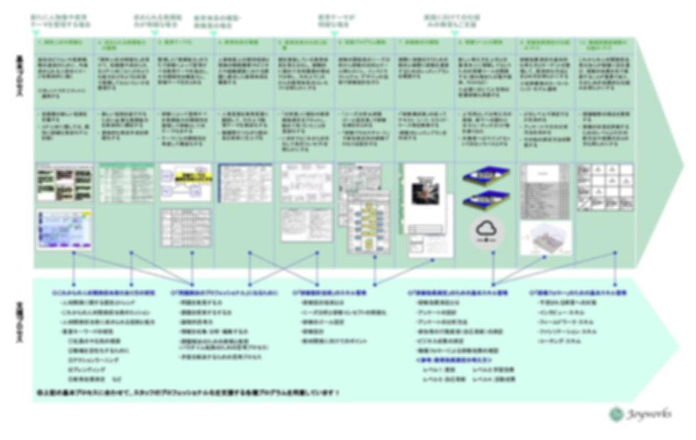 JW版_技術に基づく教育体系再構築(企画マップ)|株式会社ジョイワークス