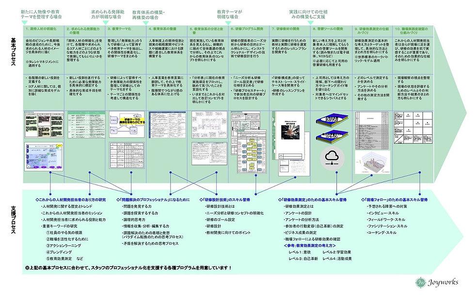 JW版_技術に基づく教育体系再構築(企画マップ) 株式会社ジョイワークス