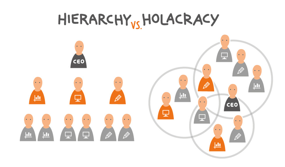 Hierarchy_vs_Holacracy_Elvira_Bernhardt.