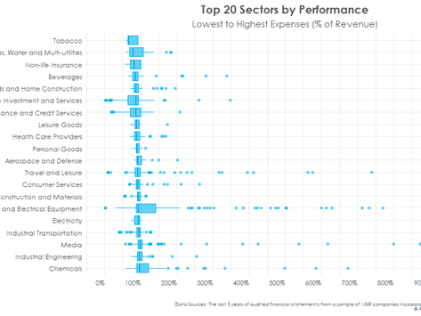 Surviving lockdown: which sectors have the highest and lowest expenses relative to revenues?