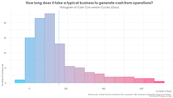 Histogram of Cash Conversion Cycles.png
