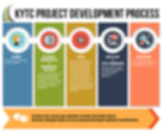 KYTC Project Development Process Timeline Planning Construction Design