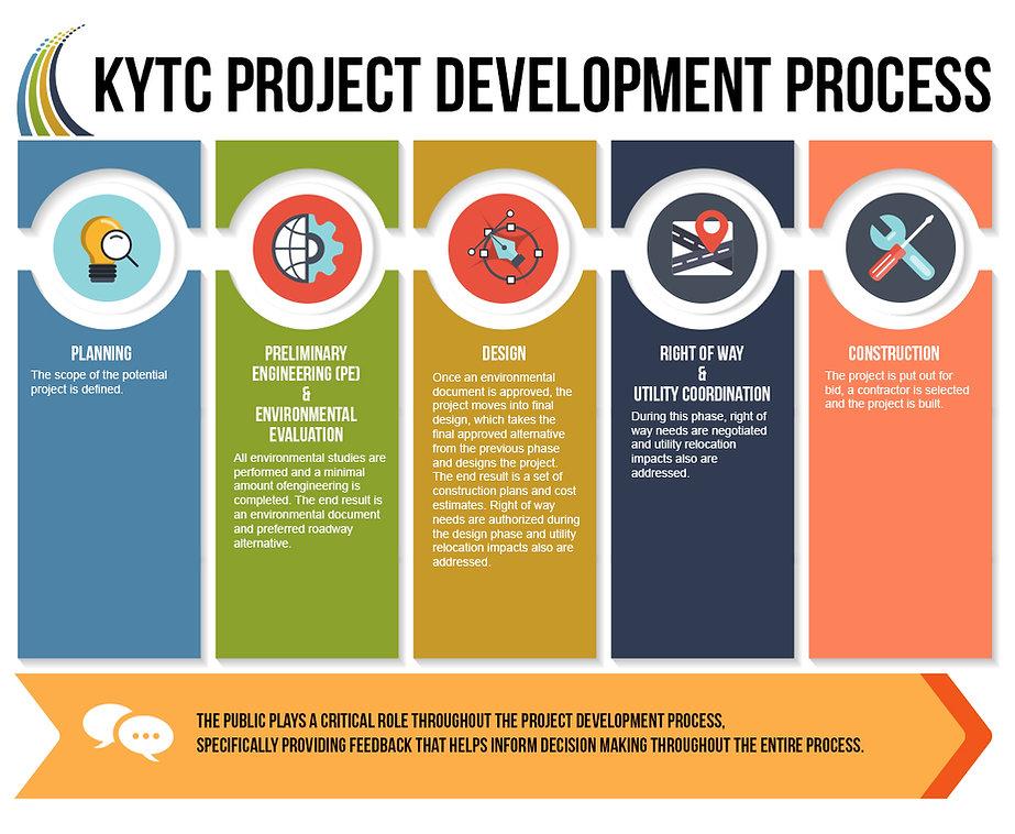KYTC Project Development Process Timeline Planning Construction Design