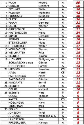 Teilnahmezahl Herren STATISTIK REGATTA 1