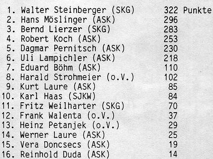 1985 stmk-dq chronik (46) gesamtergebnis