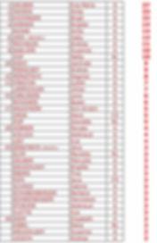 Teilnahmezahl Damen STATISTIK REGATTA 19