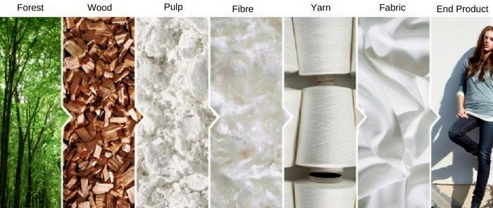 production process of a Tencel-based sustainable fiber