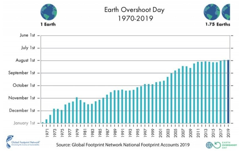 Earth Overshoot Day. the day when ecological resources of the planet run out.