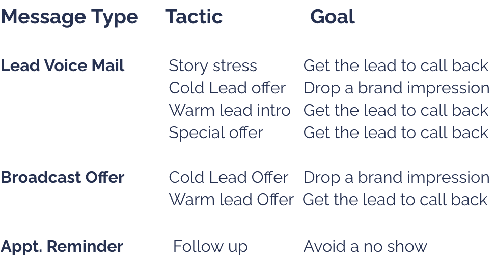 Voice Messaging Goals