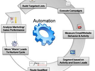 How Marketing Automation is Changing the Marketing World