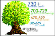 The Higher Your Credit Score....The Lower Your Interest Rate