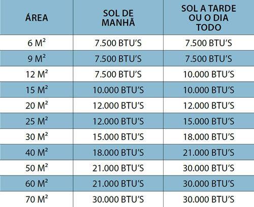 tabela de m² x Btus