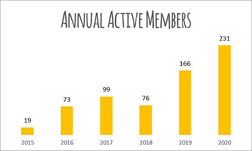 Annual Members.png