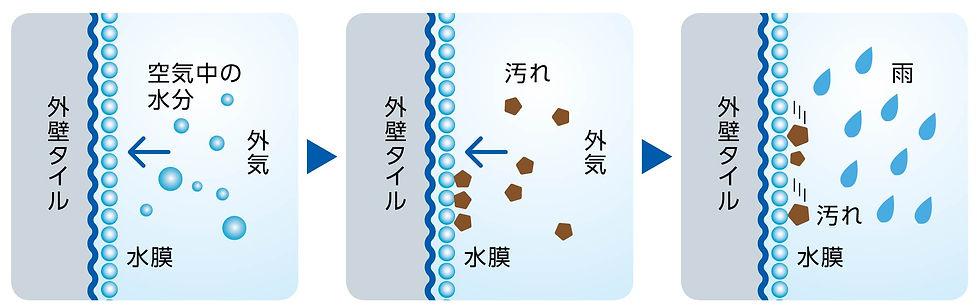 P6_親水機能のメカニズム.jpg