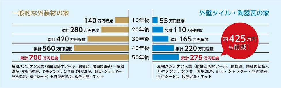 P9_50年間のメンテナンスコスト比較_02.jpg