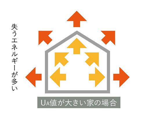 UA値が大きい家.jpg