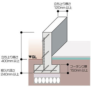 布基礎の建築基準値.jpg