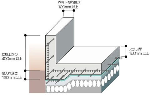 ベタ基礎の建築基準値.jpg