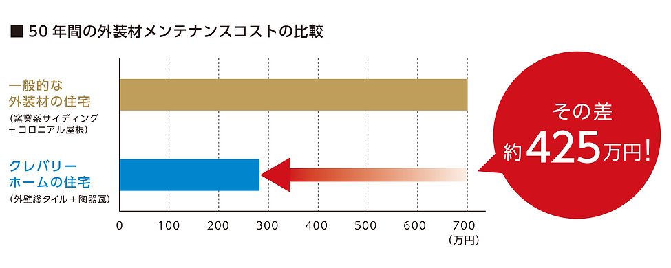 P9_50年間のメンテナンスコスト比較_01.jpg