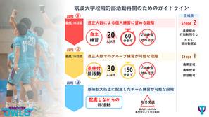 筑波大学AD「段階的部活動再開のためのガイドライン」を整備へ