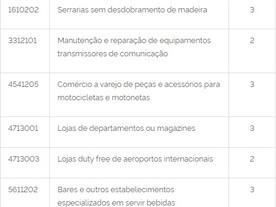 Decreto 10.410/2020 altera tabela de CNAEs Preponderantes