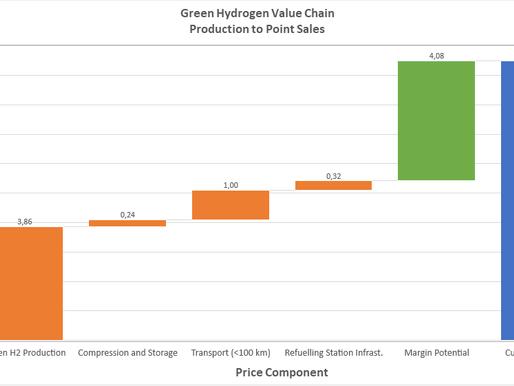 Optimizing Your PtG Plant's Productivity, and Profitability.