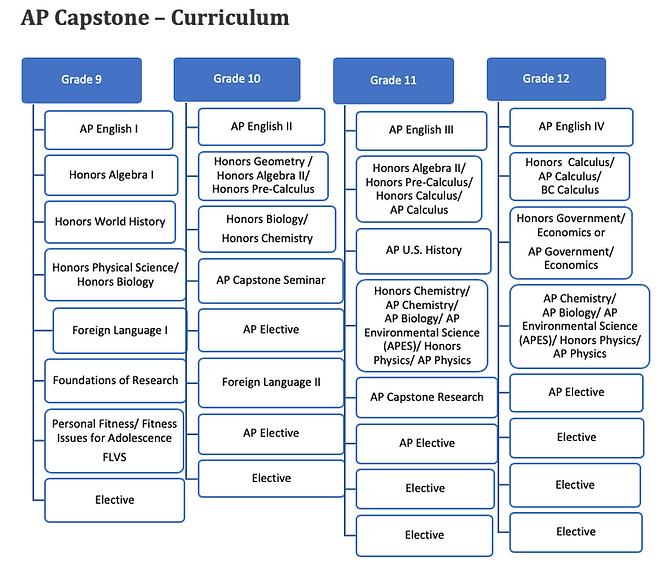 AP Capstone Curriculum