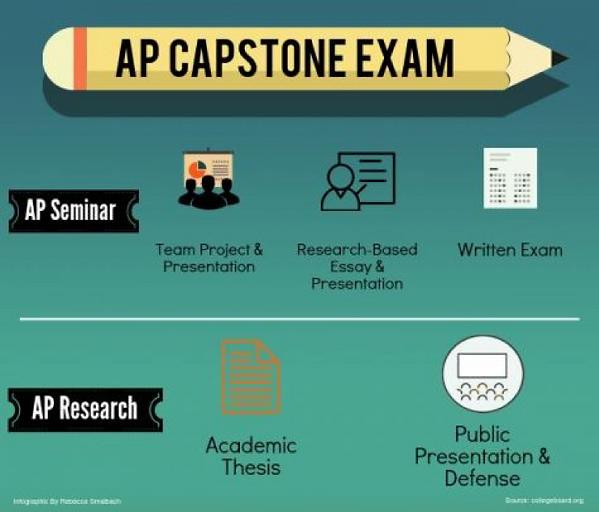 AP Capstone Exam