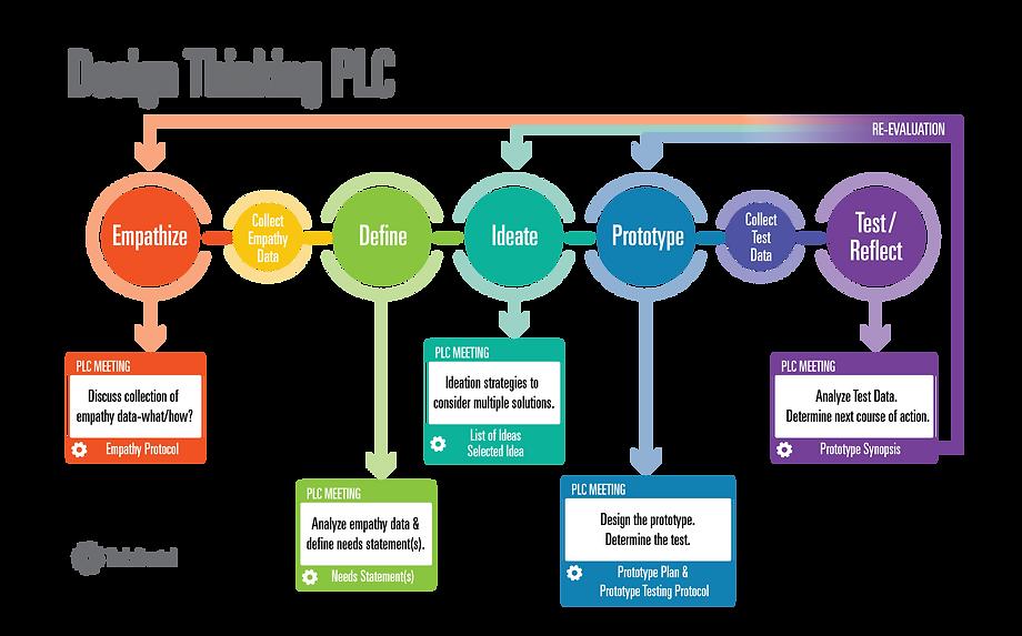 Design Thinking PLC3.png