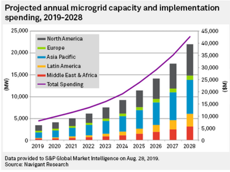 Seeing opportunity in times of crisis, microgrid technology suppliers positioned for growth