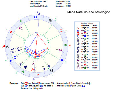 O Ano Novo Astrológico 2020