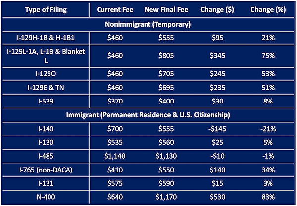 New USCIS Fee Breakdown.png