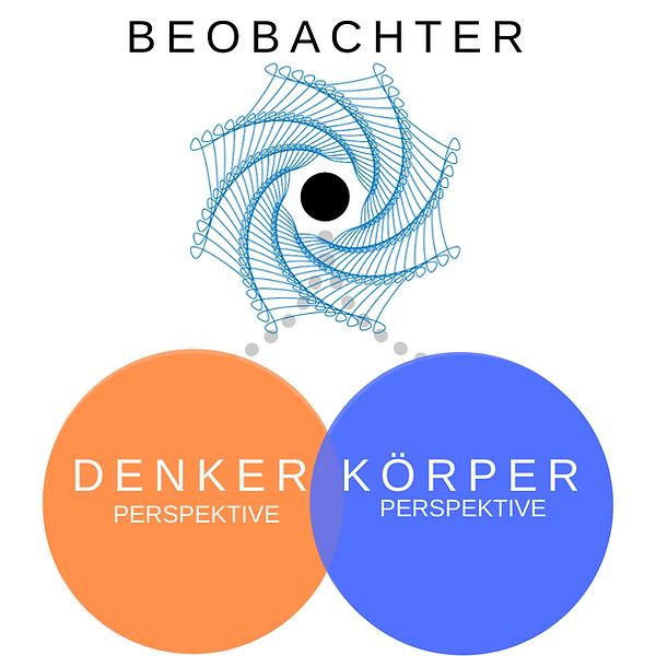 3 circles watcher.png