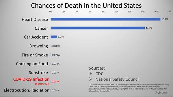 USA chances of death.jpg