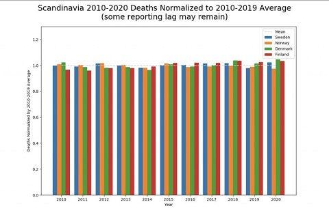 Scandanavian countries deaths.jpg
