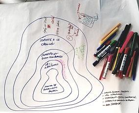 Federico Fros Campelo - Visual Thinking en GC Gestion Compartida