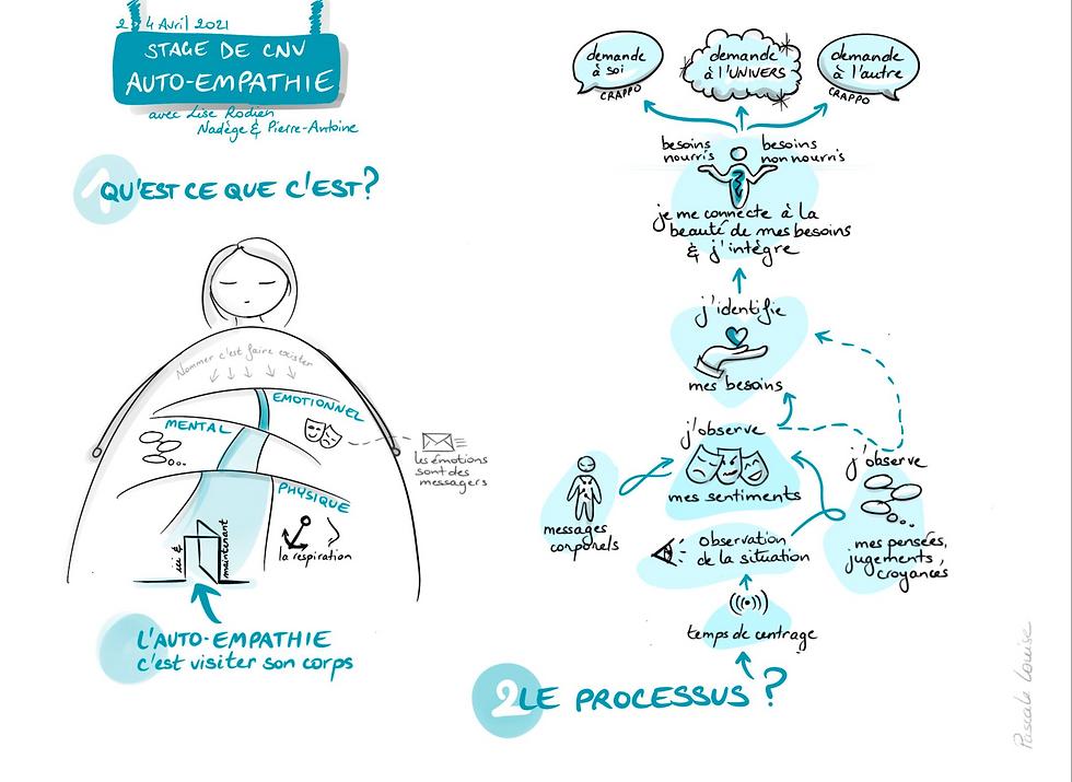Qu'est-ce que l'auto-empathie, une fondation de la CNV, illustrée par Pascale Louise