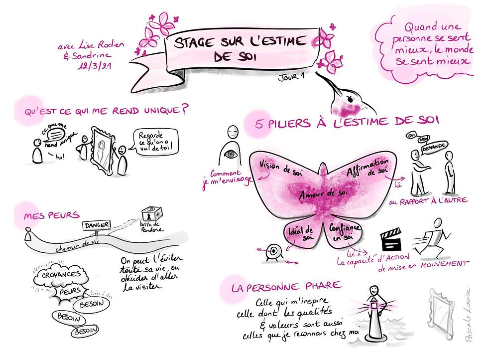 Les 5 piliers de l'estime de soi en CNV illustrés par Pascale Louise