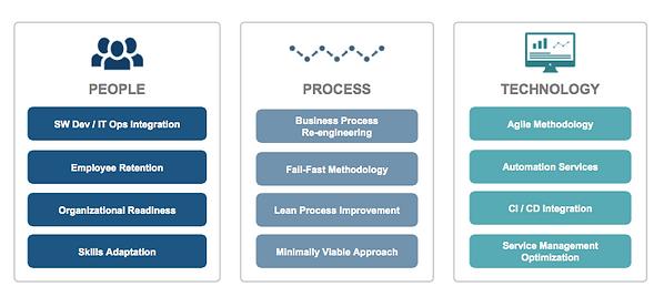 Devops maturity assesment model