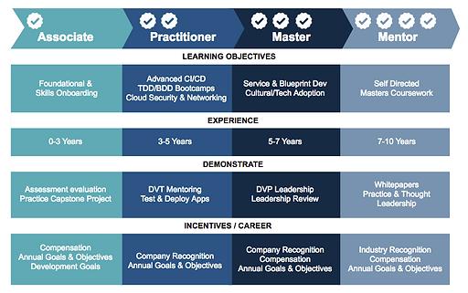 Devops Training and Certification